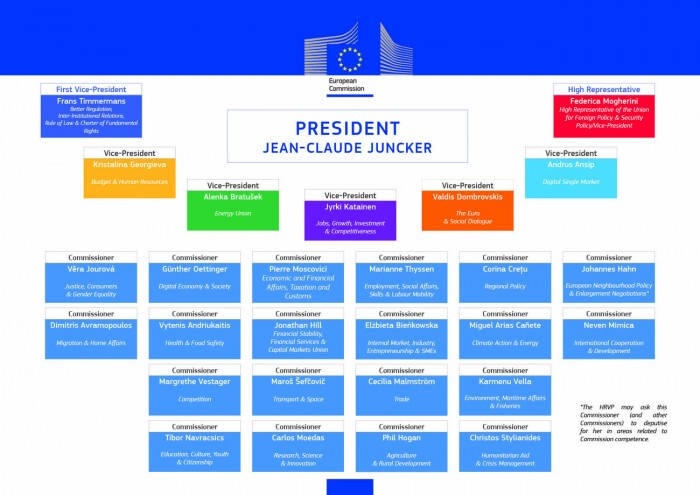 The new European Commission.