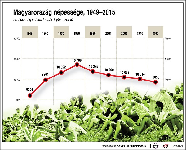 Hungary's population peaked at 10.7 million in 1980 and has been declining ever since.
