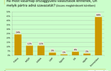 The Publicus poll, conducted for the Vasárnapi Hírek weekly, shows declining Fidesz and Jobbik support and modest rise in MSZP's popularity.