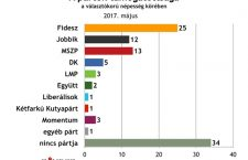 Závecz poll results for May 2017