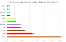 Republikon poll results in Budapest (July 2017)