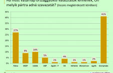 Publicus poll for November 2017.