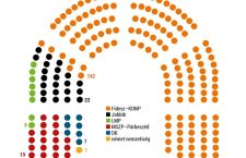 Medián's seat prediction for the Hungarian parliament. Source: HVG.